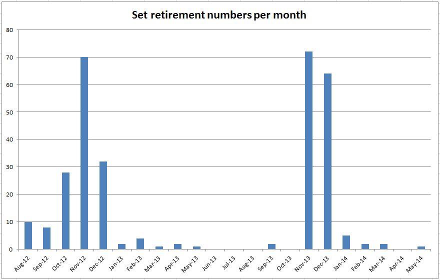 bp_1401856848__retired_by_month.jpg